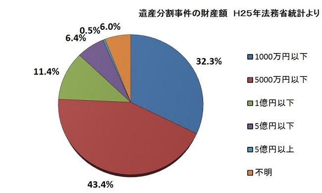 グラフ財産額
